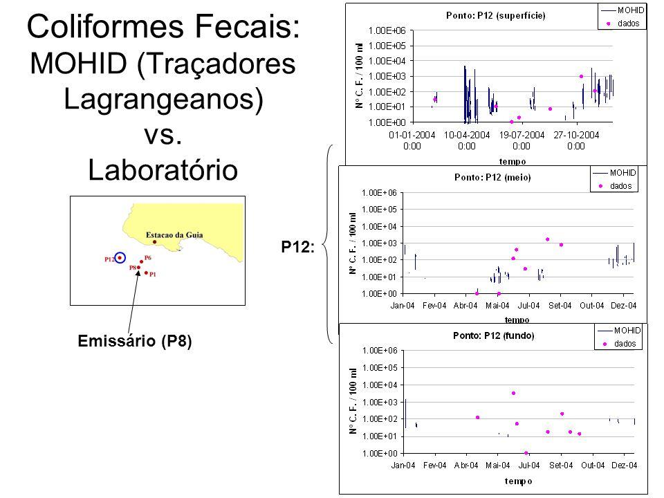 Coliformes Fecais: MOHID (Traçadores Lagrangeanos) vs. Laboratório Emissário (P8) P12: