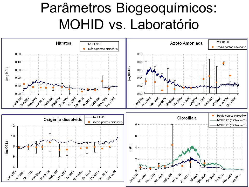 Parâmetros Biogeoquímicos: MOHID vs. Laboratório
