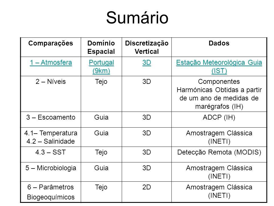 Sumário ComparaçõesDomínio Espacial Discretização Vertical Dados 1 – Atmosfera Portugal (9km) 3D Estação Meteorológica Guia (IST) 2 – NíveisTejo3DComp