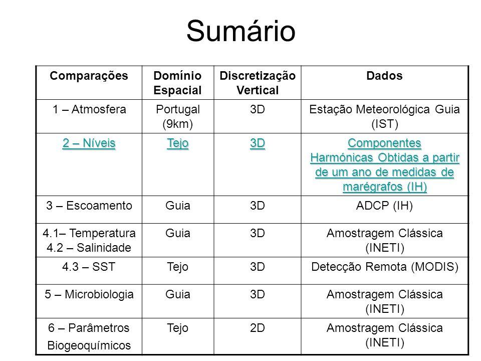Sumário ComparaçõesDomínio Espacial Discretização Vertical Dados 1 – AtmosferaPortugal (9km) 3DEstação Meteorológica Guia (IST) 2 – Níveis Tejo3D Comp