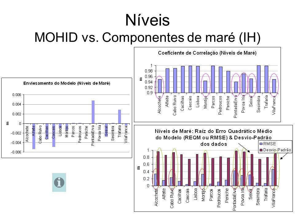 Níveis MOHID vs. Componentes de maré (IH)