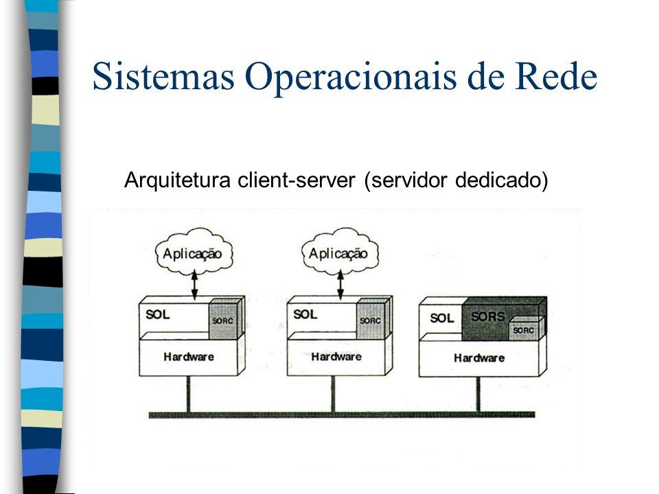 Arquitetura client-server (servidor dedicado) Sistemas Operacionais de Rede