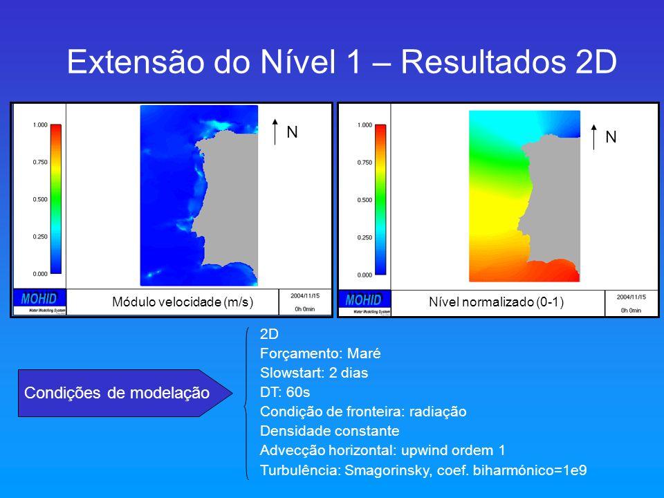Extensão do Nível 1 – Resultados 2D Condições de modelação 2D Forçamento: Maré Slowstart: 2 dias DT: 60s Condição de fronteira: radiação Densidade con