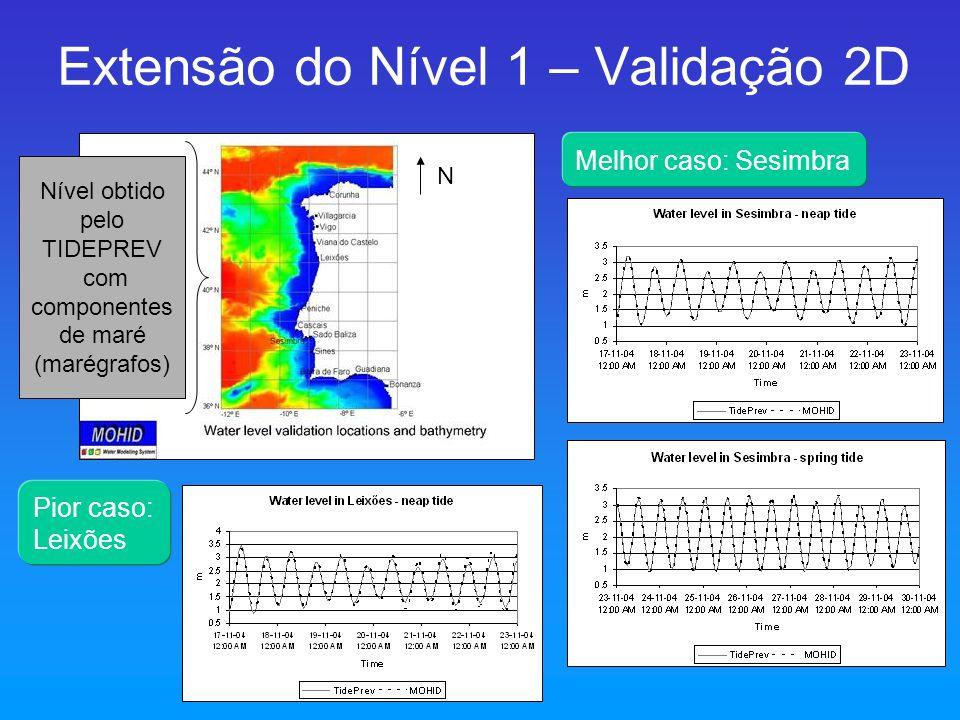 N Extensão do Nível 1 – Validação 2D Nível obtido pelo TIDEPREV com componentes de maré (marégrafos) Pior caso: Leixões Melhor caso: Sesimbra
