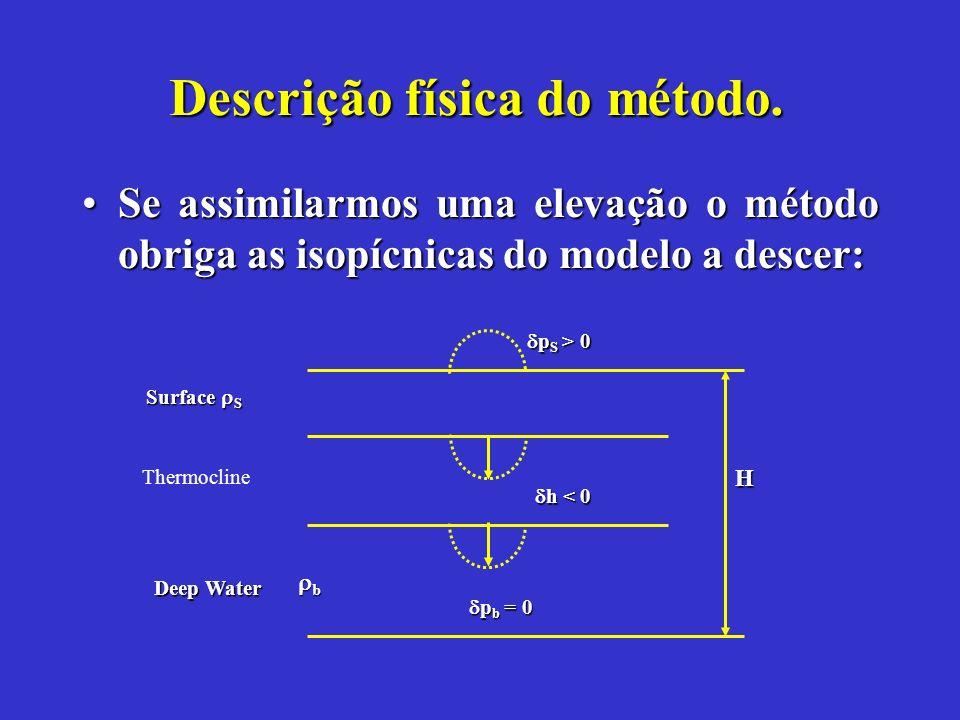 Assimilação A assimilação do nível no modelo é feita na forma:A assimilação do nível no modelo é feita na forma: