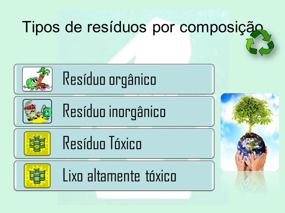 Tipos de resíduos por composição Resíduo orgânico Resíduo inorgânico Resíduo Tóxico Lixo altamente tóxico