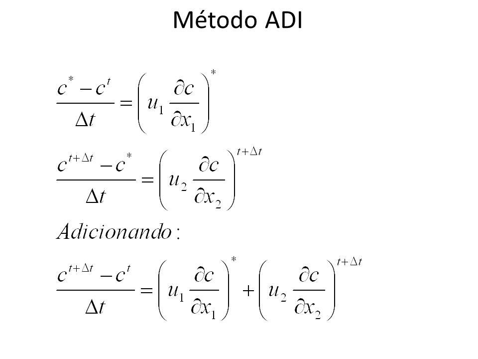Método ADI