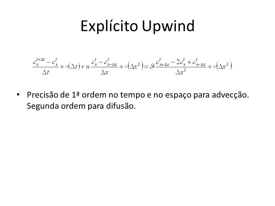 Explícito Upwind Precisão de 1ª ordem no tempo e no espaço para advecção.