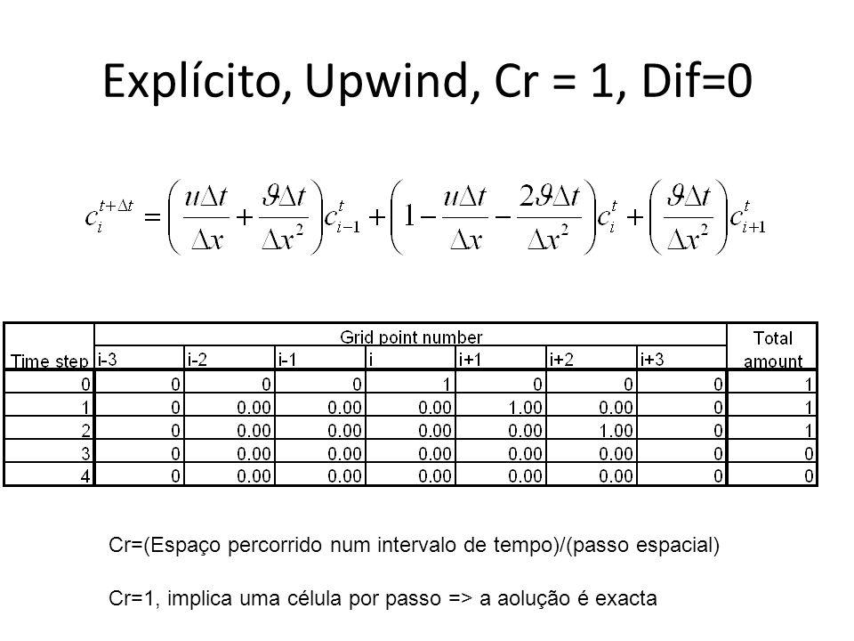 Explícito, Upwind, Cr = 1, Dif=0 Cr=(Espaço percorrido num intervalo de tempo)/(passo espacial) Cr=1, implica uma célula por passo => a aolução é exac