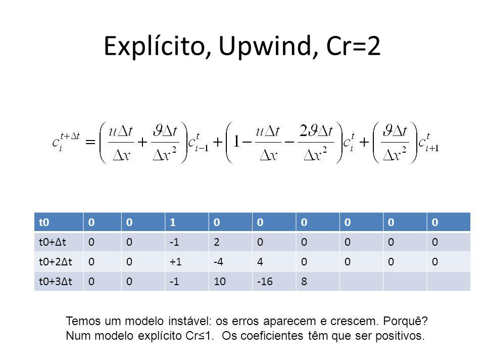 Explícito, Upwind, Cr=2 t0001000000 t0+Δt00200000 t0+2Δt00+1-440000 t0+3Δt0010-168 Temos um modelo instável: os erros aparecem e crescem.