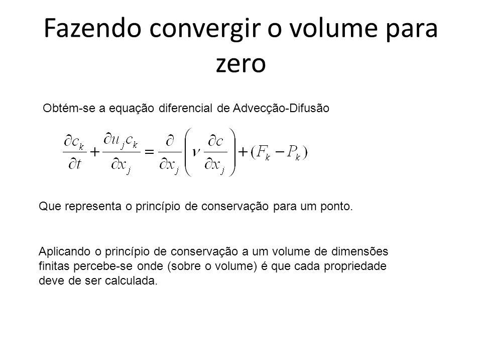 Fazendo convergir o volume para zero Obtém-se a equação diferencial de Advecção-Difusão Que representa o princípio de conservação para um ponto.