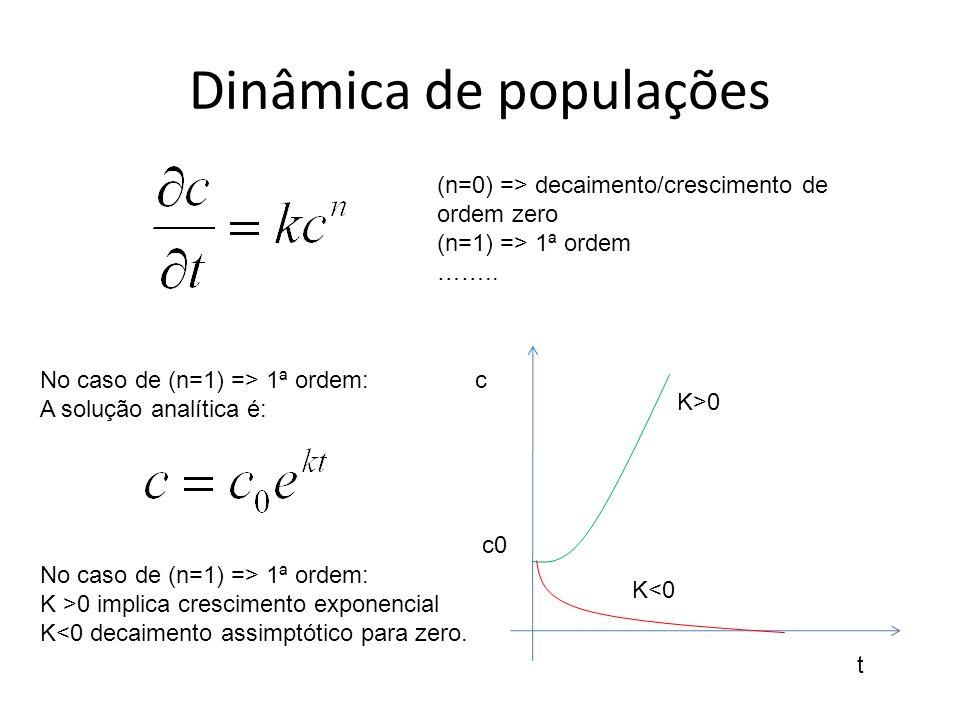 Dinâmica de populações (n=0) => decaimento/crescimento de ordem zero (n=1) => 1ª ordem …….. c0 c t K>0 K<0 No caso de (n=1) => 1ª ordem: K >0 implica