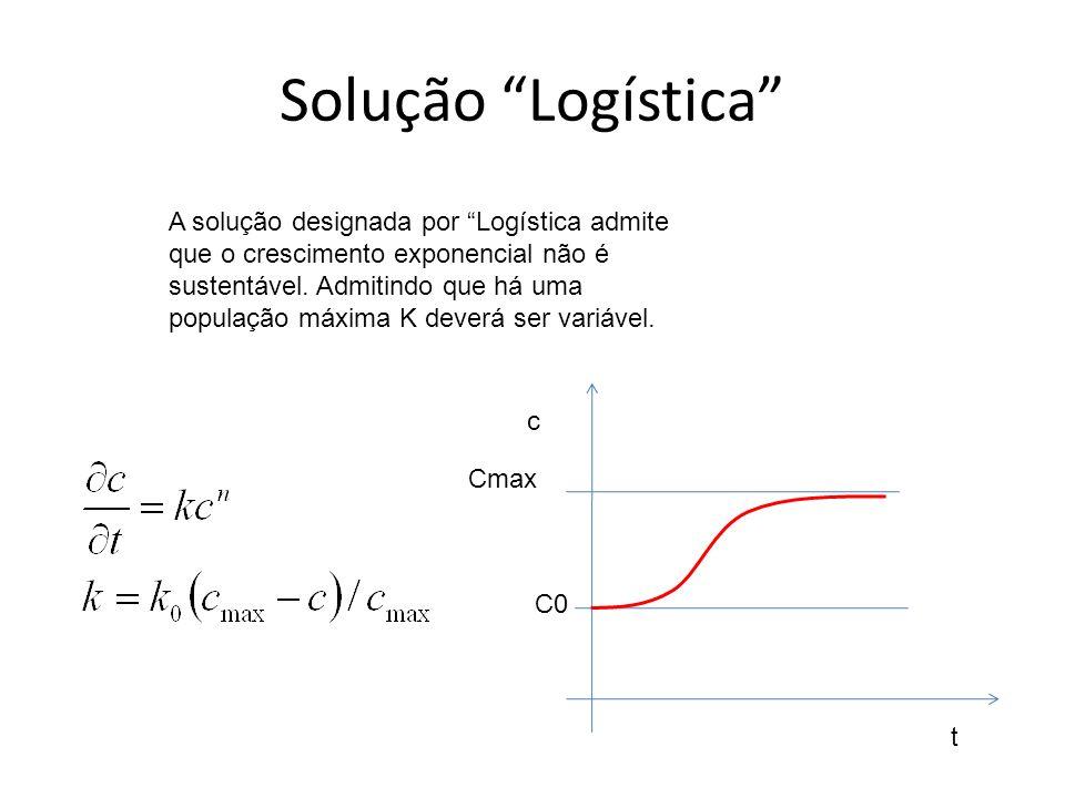 Solução Logística C0 c t Cmax A solução designada por Logística admite que o crescimento exponencial não é sustentável. Admitindo que há uma população