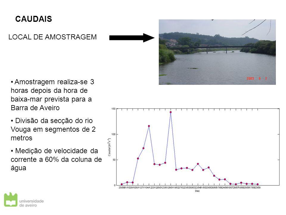 CAUDAIS LOCAL DE AMOSTRAGEM Amostragem realiza-se 3 horas depois da hora de baixa-mar prevista para a Barra de Aveiro Divisão da secção do rio Vouga e