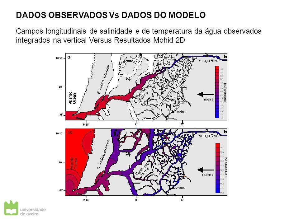 DADOS OBSERVADOS Vs DADOS DO MODELO Campos longitudinais de salinidade e de temperatura da água observados integrados na vertical Versus Resultados Mo