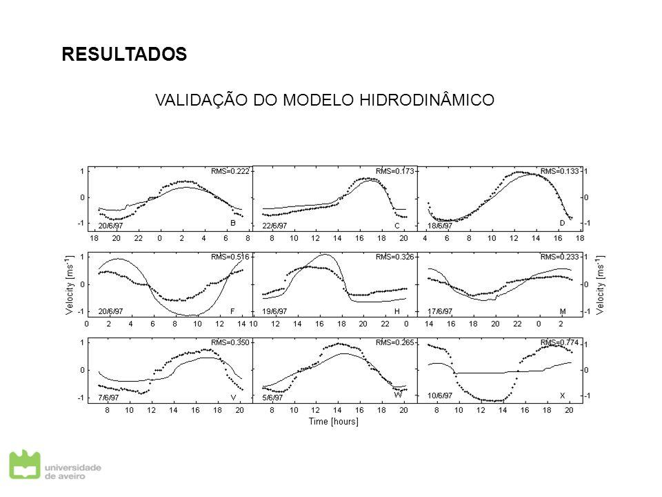 ESTAÇÃO FIXA Perfis verticais de salinidade, temperatura da água e velocidade da corrente Caracterização sazonal da laguna em termos de estrutura salina, térmica e de circulação Classificação do estuário em termos de circulação e de estratificação (Hansen & Rattray, 1965) Cálculo de fluxos de sal através de uma secção (trabalho a decorrer!!) Local de amostragem: Junto à foz do Rio Vouga - EXEMPLO - Período de amostragem: 15/01/2004 a 16/01/2004 - Intervalo de amostragem: 1h 2min (hora lunar) - Grandezas amostradas: salinidade, temperatura da água e velocidade da corrente - Caudal fluvial estimado: 51.8 m 3 s -1 - Maré: Período de marés mortas