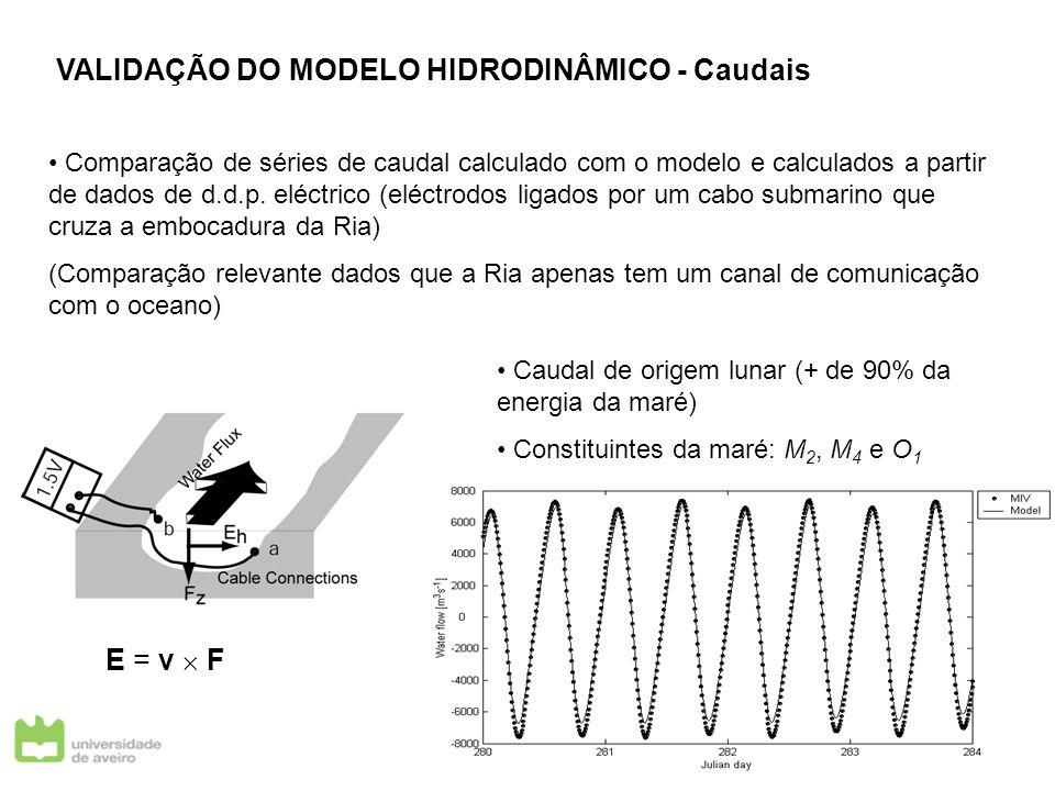 Comparação de séries de caudal calculado com o modelo e calculados a partir de dados de d.d.p. eléctrico (eléctrodos ligados por um cabo submarino que