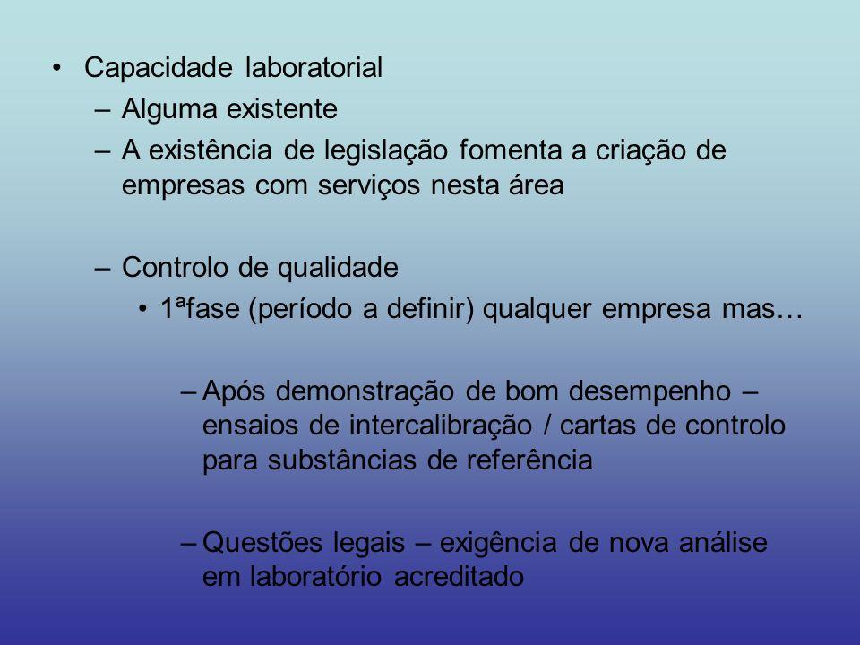 Capacidade laboratorial –Alguma existente –A existência de legislação fomenta a criação de empresas com serviços nesta área –Controlo de qualidade 1ªf