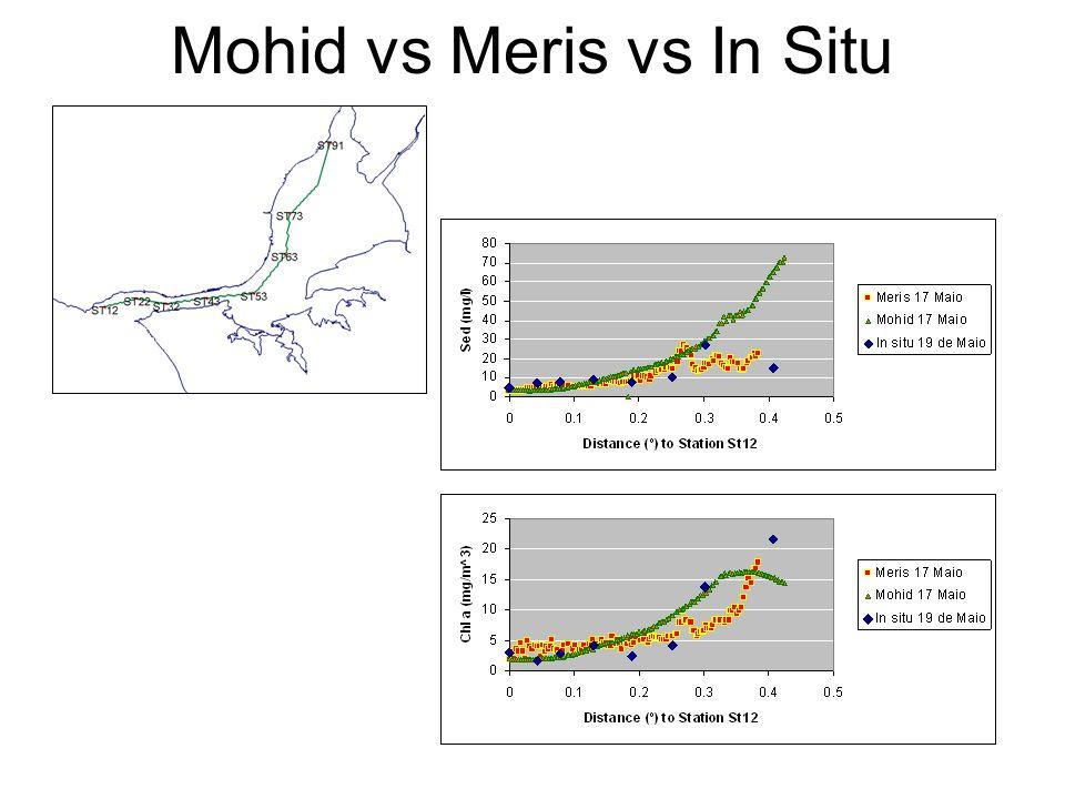 Meris vs In Situ
