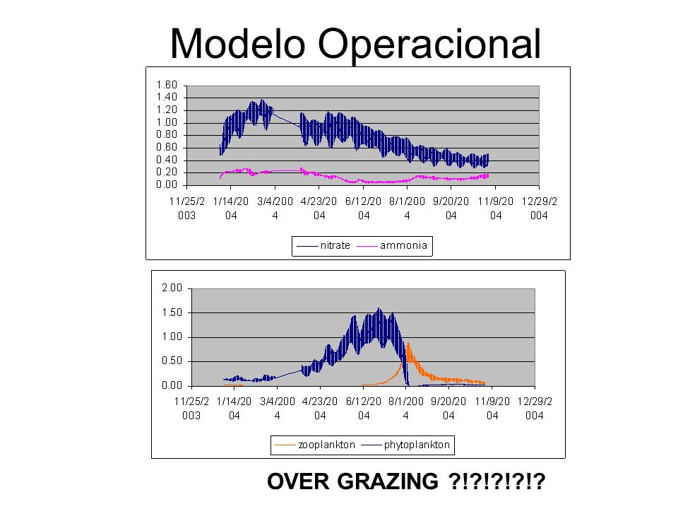 Modelo Operacional OVER GRAZING ?!?!?!?!?