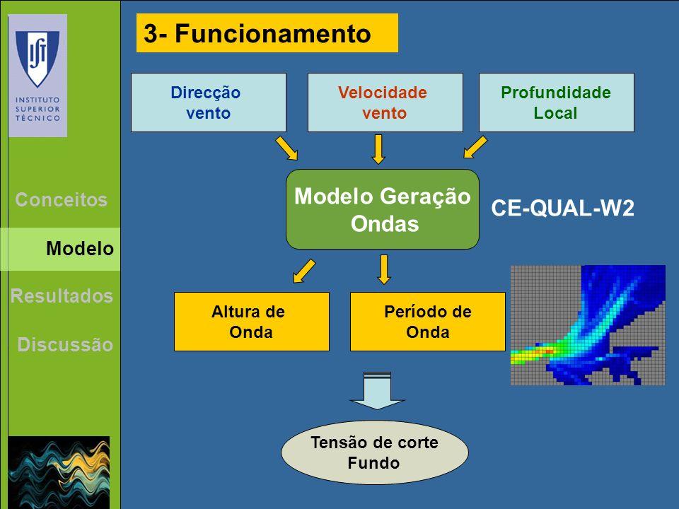 Modelo Geração Ondas Tensão de corte Fundo Altura de Onda Direcção vento Velocidade vento Profundidade Local Período de Onda 3- Funcionamento Resultados Discussão Conceitos Modelo CE-QUAL-W2