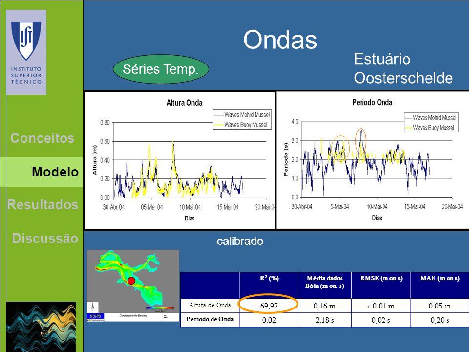 Ondas Séries Temp. Estuário Oosterschelde R 2 (%)Média dados Bóia (m ou s) RMSE (m ou s)MAE (m ou s) Altura de Onda 69,970,16 m< 0.01 m0.05 m Período