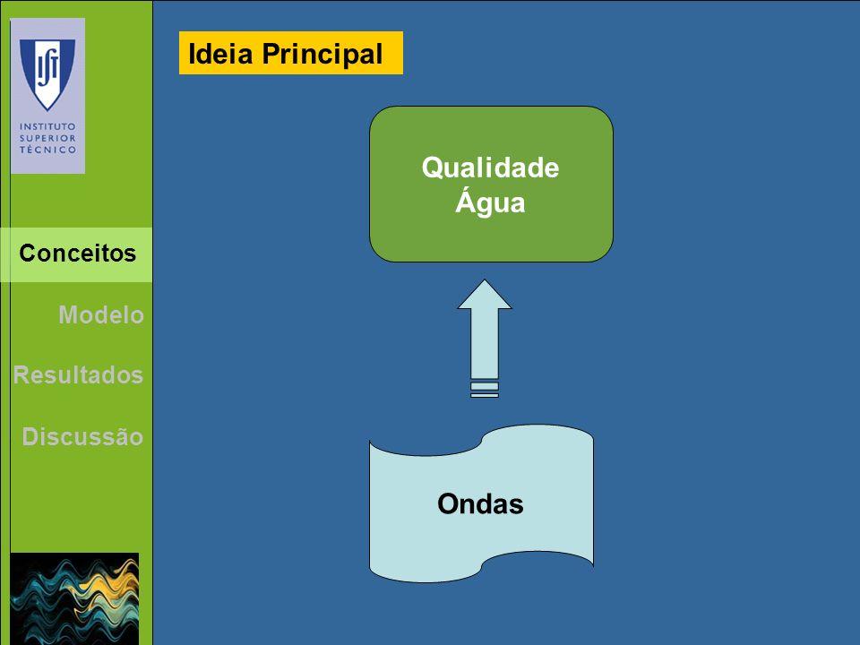 Resultados Discussão Ondas Qualidade Água Conceitos Ideia Principal Modelo