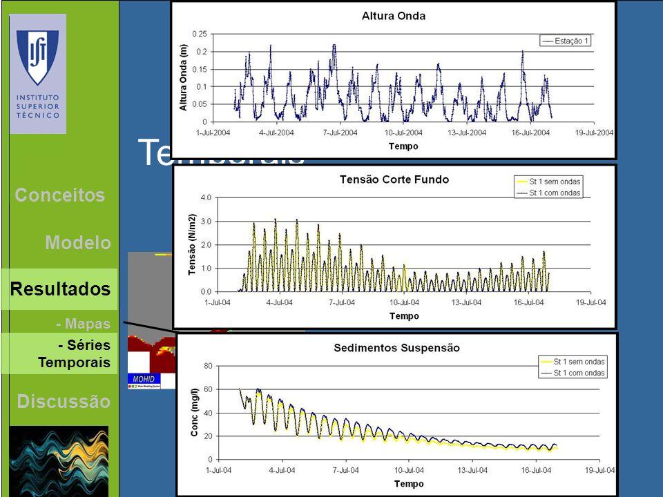 Séries Temporais Discussão Conceitos Modelo - Séries Temporais - Mapas Resultados