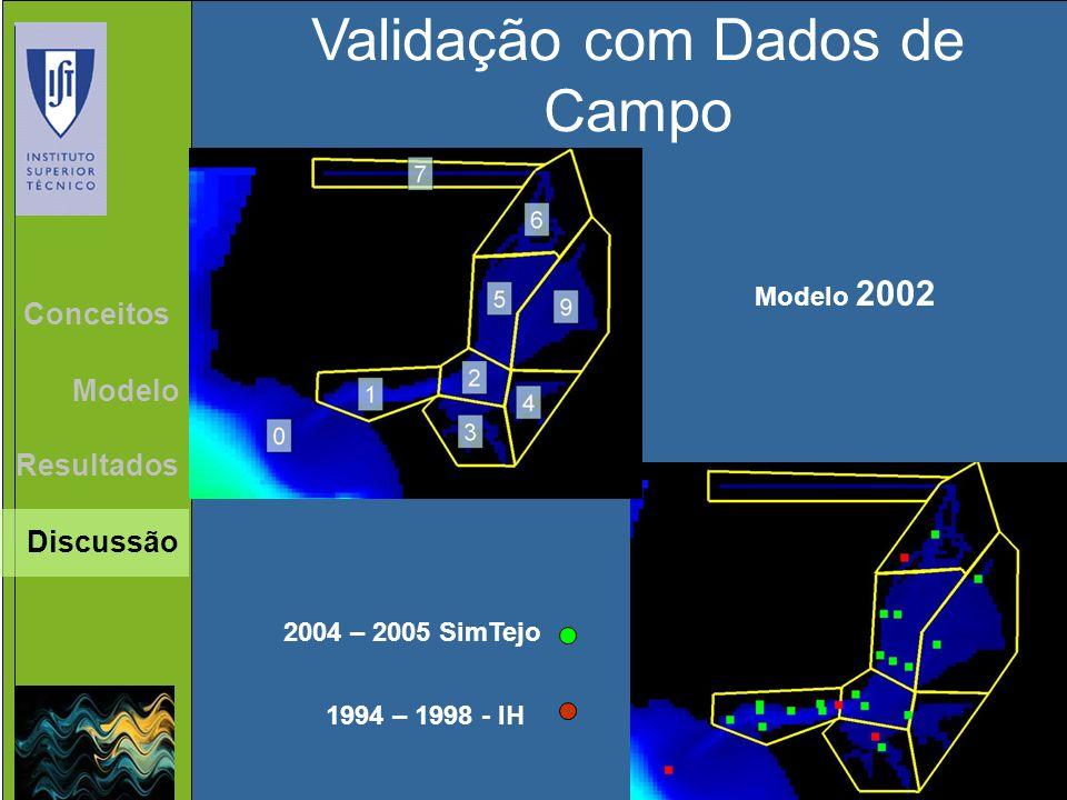 Validação com Dados de Campo 1994 – 1998 - IH Modelo 2002 2004 – 2005 SimTejo Resultados Discussão Conceitos Modelo