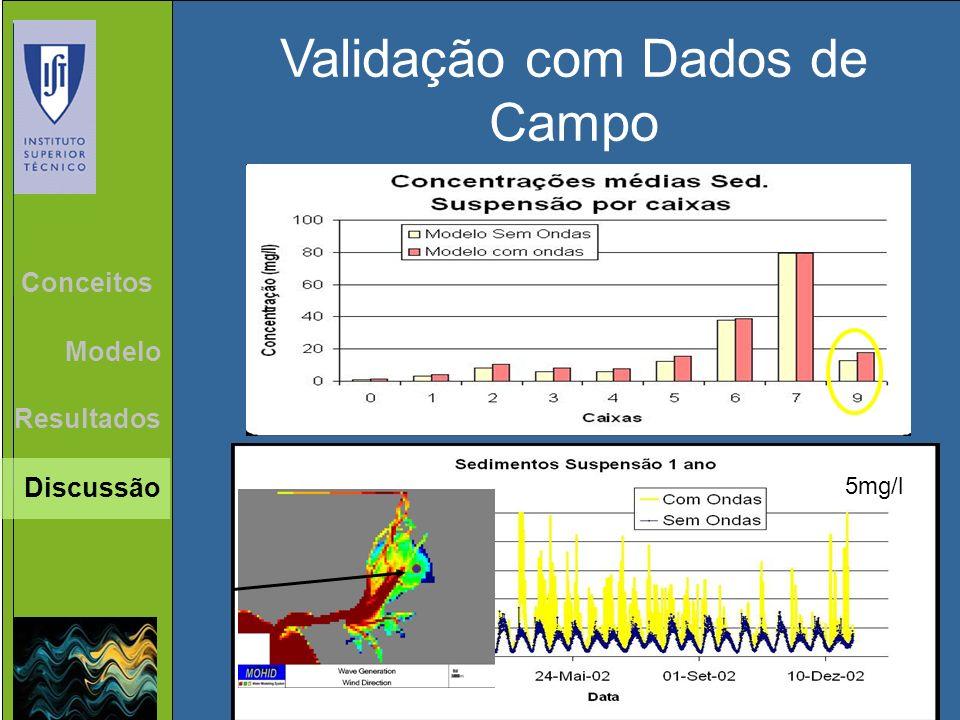 Validação com Dados de Campo Estação 3.0 Resultados Conceitos Modelo Discussão 5mg/l