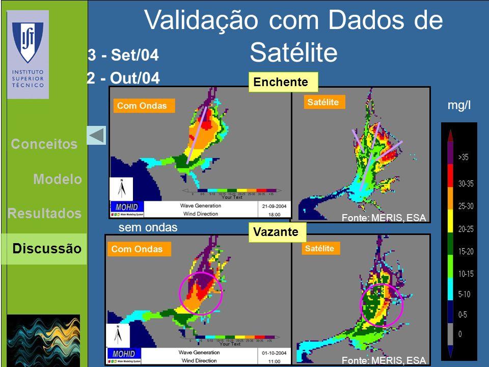 Validação com Dados de Satélite Enchente Vazante Resultados Conceitos Modelo 3 - Set/04 2 - Out/04 mg/l Discussão sem ondas Fonte: MERIS, ESA