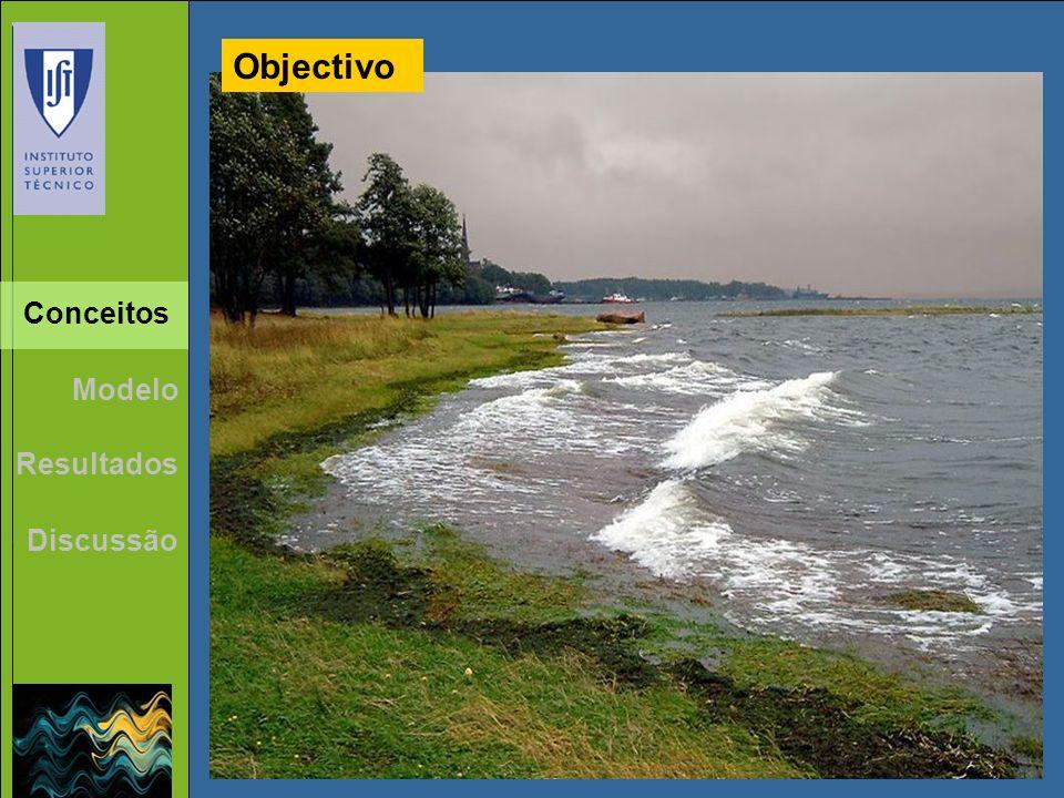 Ondas Qualidade Água Sedimentos Resultados Discussão Modelo vento Conceitos Objectivo