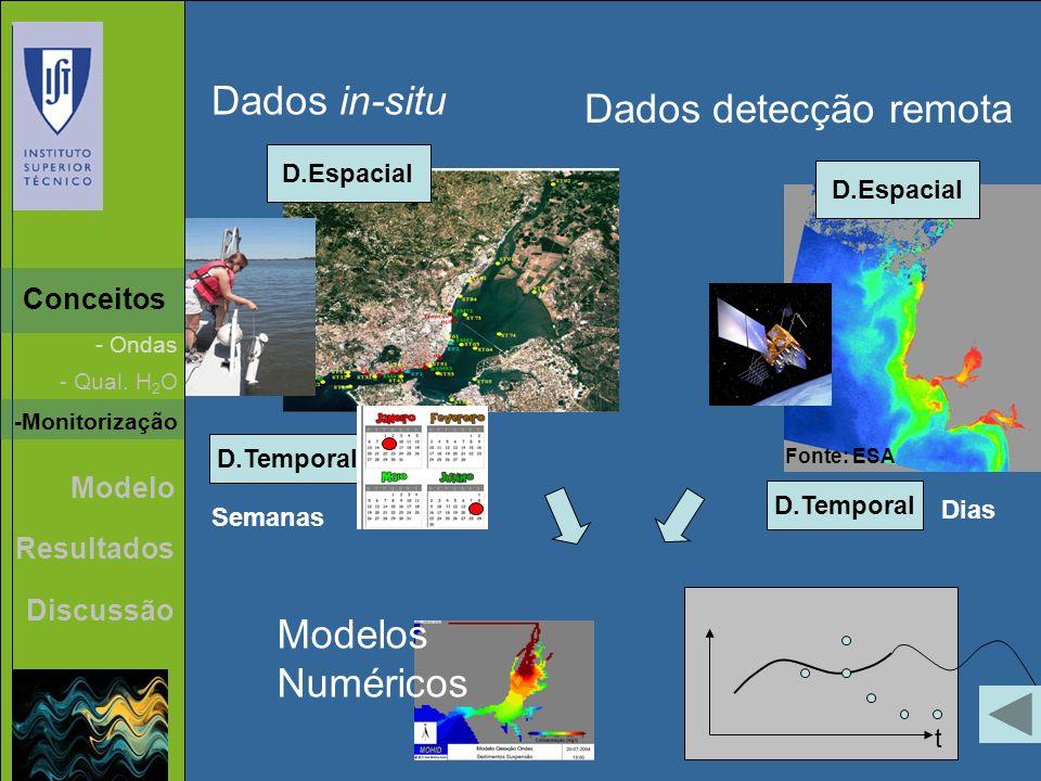 - Qual. H 2 O - Ondas Conceitos -Monitorização D.Temporal Semanas D.Espacial Dados in-situ Fonte: ESA D.Espacial Dados detecção remota t Modelos Numér