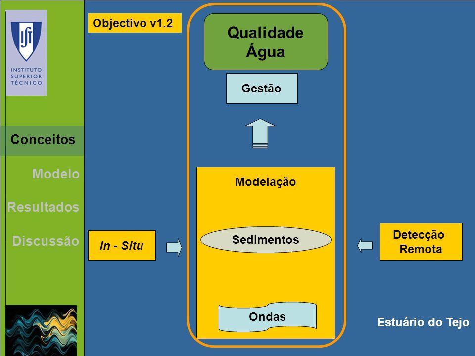 Qualidade Água Modelação In - Situ Detecção Remota Gestão Estuário do Tejo Objectivo v1.2 Ondas Sedimentos Resultados Discussão Conceitos Modelo