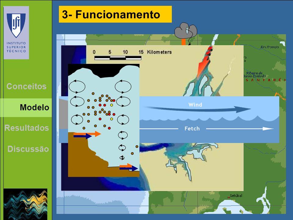 3- Funcionamento Resultados Discussão Conceitos Modelo 10km 20km