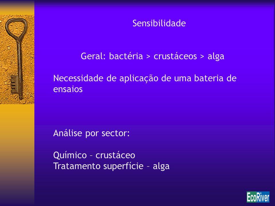 Sensibilidade Geral: bactéria > crustáceos > alga Necessidade de aplicação de uma bateria de ensaios Análise por sector: Químico – crustáceo Tratament