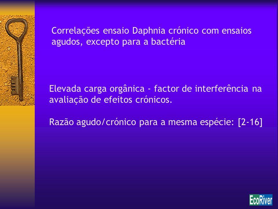 Correlações ensaio Daphnia crónico com ensaios agudos, excepto para a bactéria Elevada carga orgânica - factor de interferência na avaliação de efeito
