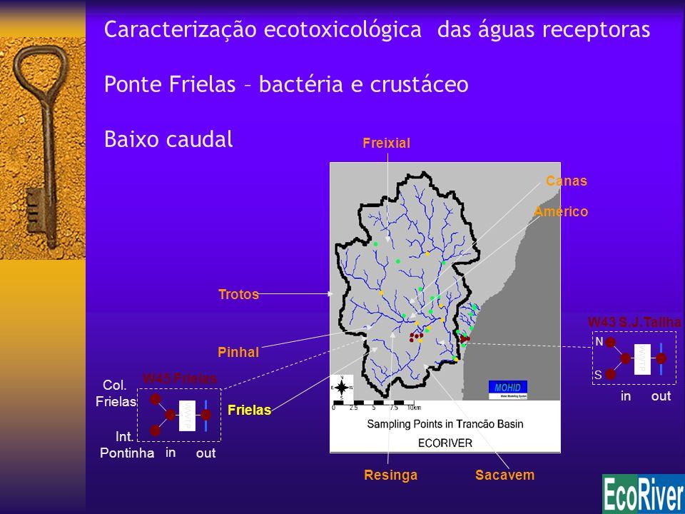 Caracterização ecotoxicológica das águas receptoras Ponte Frielas – bactéria e crustáceo Baixo caudal Trotos Frielas Pinhal Freixial ResingaSacavem Ca
