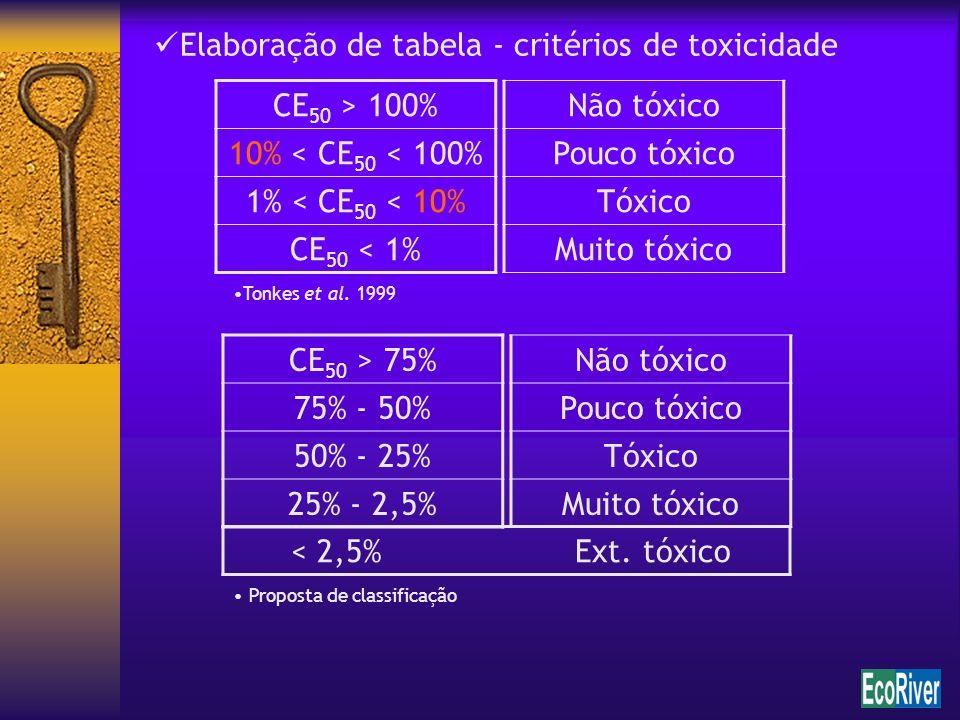 Tonkes et al. 1999 Proposta de classificação Elaboração de tabela - critérios de toxicidade Não tóxico Pouco tóxico Tóxico Muito tóxico CE 50 > 100% 1