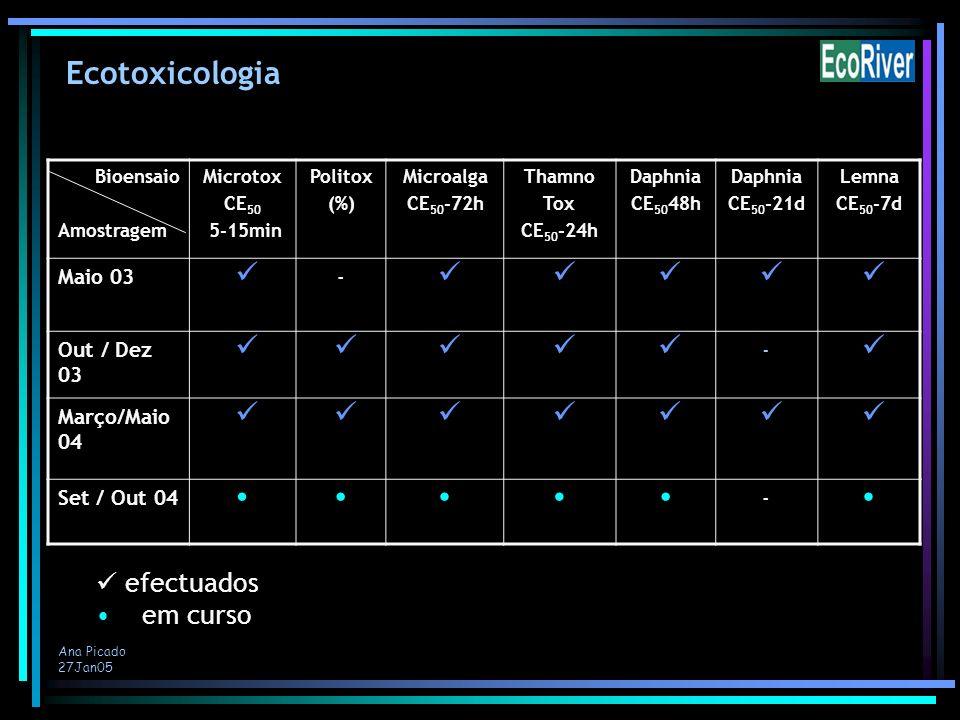 Ana Picado 27Jan05 Bioensaio Amostragem Microtox CE 50 5-15min Politox (%) Microalga CE 50 -72h Thamno Tox CE 50 -24h Daphnia CE 50 48h Daphnia CE 50