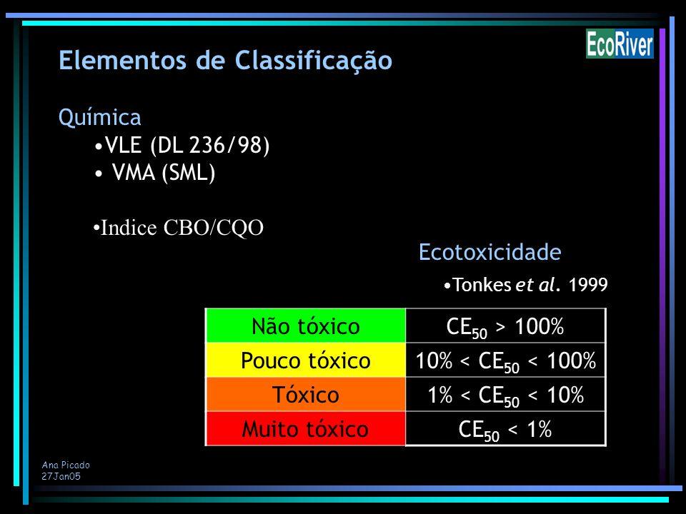 Ana Picado 27Jan05 Elementos de Classificação Química VLE (DL 236/98) VMA (SML) Indice CBO/CQO Não tóxicoCE 50 > 100% Pouco tóxico10% < CE 50 < 100% T