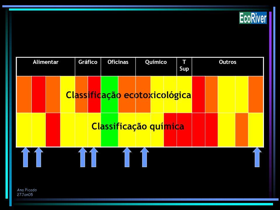 Ana Picado 27Jan05 AlimentarGráficoOficinasQuímicoT Sup Outros Classificação ecotoxicológica Classificação química