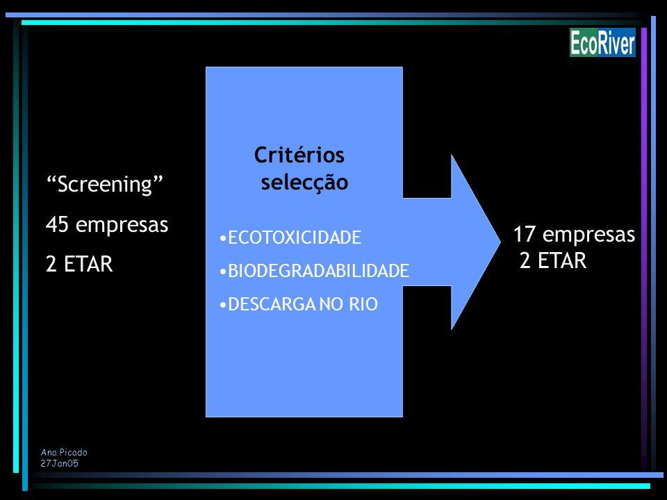 Ana Picado 27Jan05 Maior riscoValor mais elevado 17 empresas 2 ETAR Screening 45 empresas 2 ETAR ECOTOXICIDADE BIODEGRADABILIDADE DESCARGA NO RIO Crit