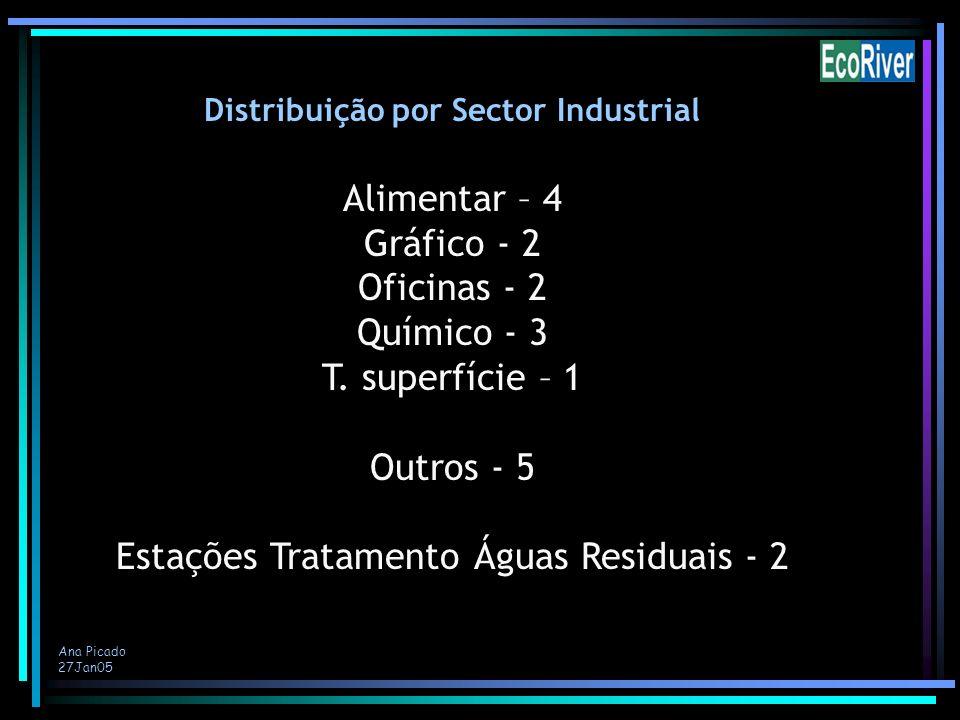 Ana Picado 27Jan05 Distribuição por Sector Industrial Alimentar – 4 Gráfico - 2 Oficinas - 2 Químico - 3 T. superfície – 1 Outros - 5 Estações Tratame