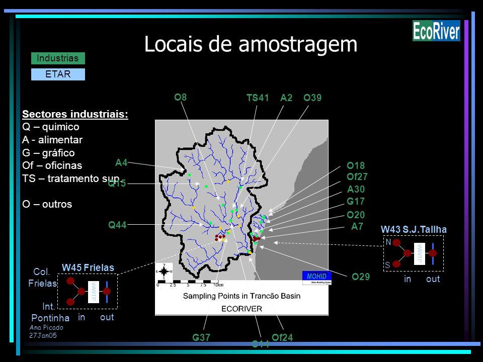 Ana Picado 27Jan05 Locais de amostragem Industrias ETAR Sectores industriais: Q – quimico A - alimentar G – gráfico Of – oficinas TS – tratamento sup.