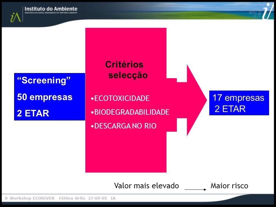 Workshop ECORIVER Fátima Brito 27-09-05 IA Maior riscoValor mais elevado 17 empresas 2 ETAR Screening 50 empresas 2 ETAR ECOTOXICIDADE BIODEGRADABILID