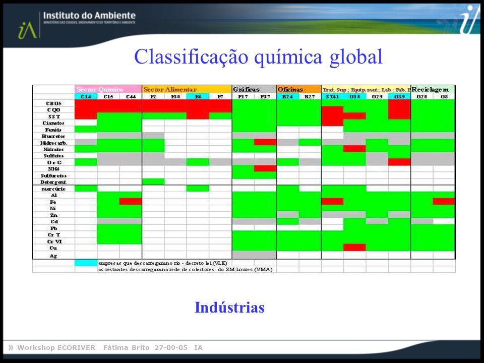 Workshop ECORIVER Fátima Brito 27-09-05 IA Classificação química global Indústrias