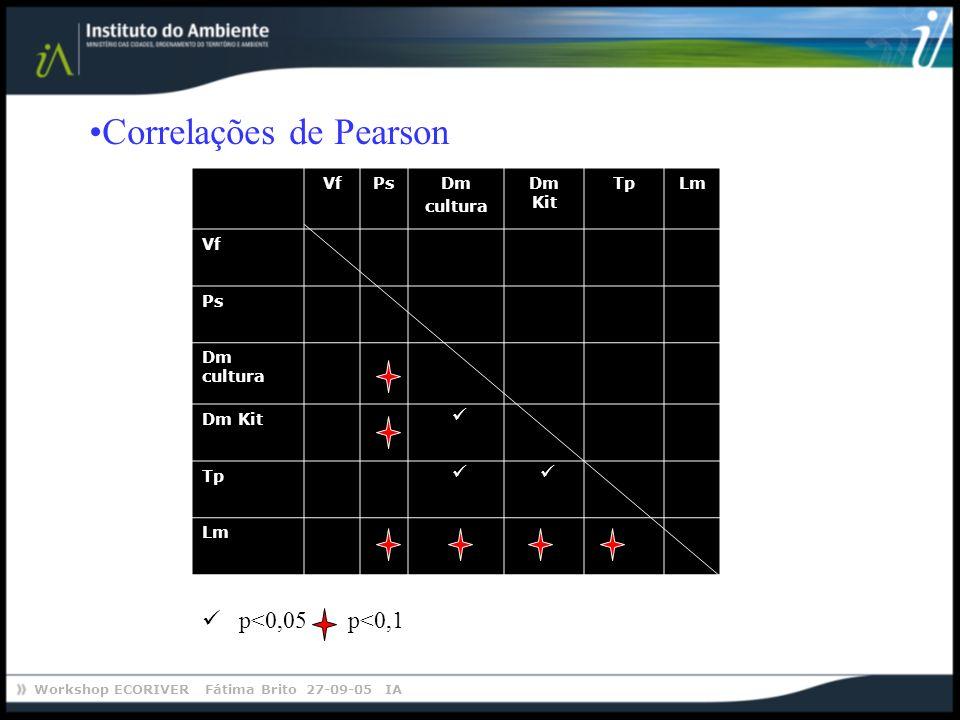 Workshop ECORIVER Fátima Brito 27-09-05 IA Correlações de Pearson p<0,05 p<0,1 VfPsDm cultura Dm Kit TpLm Vf Ps Dm cultura Dm Kit Tp Lm