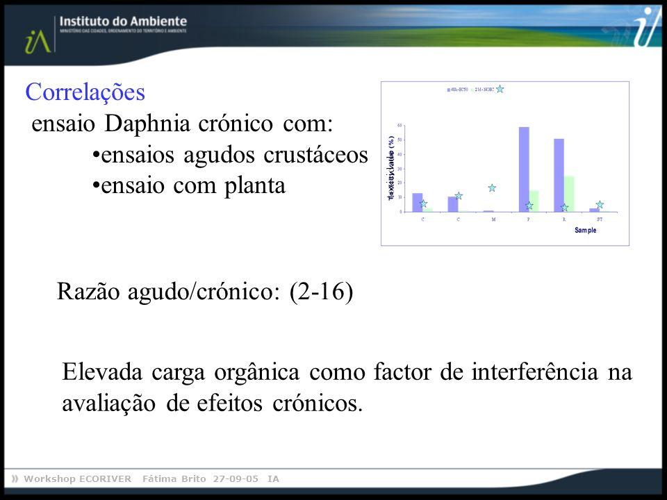 Workshop ECORIVER Fátima Brito 27-09-05 IA Correlações ensaio Daphnia crónico com: ensaios agudos crustáceos ensaio com planta Razão agudo/crónico: (2