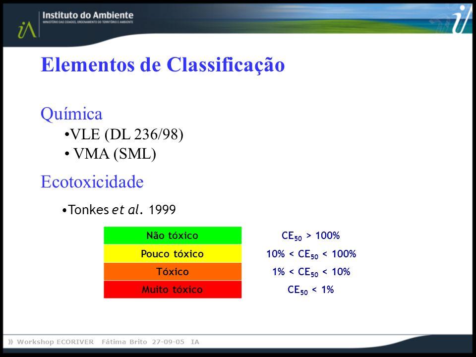 Workshop ECORIVER Fátima Brito 27-09-05 IA Elementos de Classificação Química VLE (DL 236/98) VMA (SML) Não tóxicoCE 50 > 100% Pouco tóxico10% < CE 50